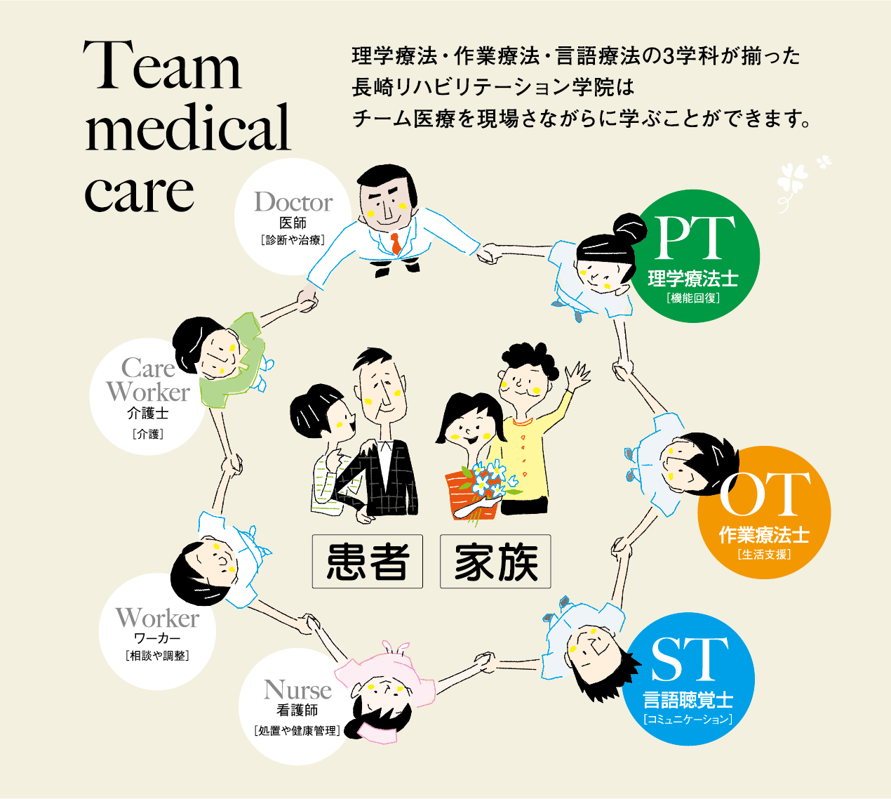 Team Medical Care
